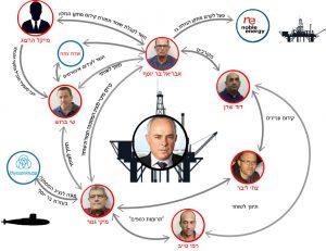 הקשרים של שטייניץ עם חשודי פרשת השוחד הצוללות