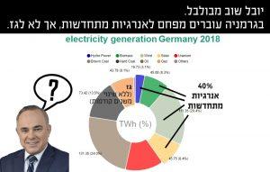 יובל שוב מבולבל. בגרמניה עוברים מפחם לאנרגיות מתחדשות ולא מפחם לגז