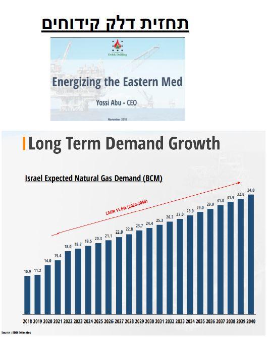 השקר - תחזית דלק קידוחים לצריכת הגז בישראל