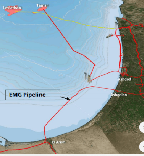 EMG Pipeline