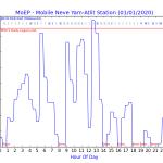 נתוני ניטור עבור תאריך 01/01/2020