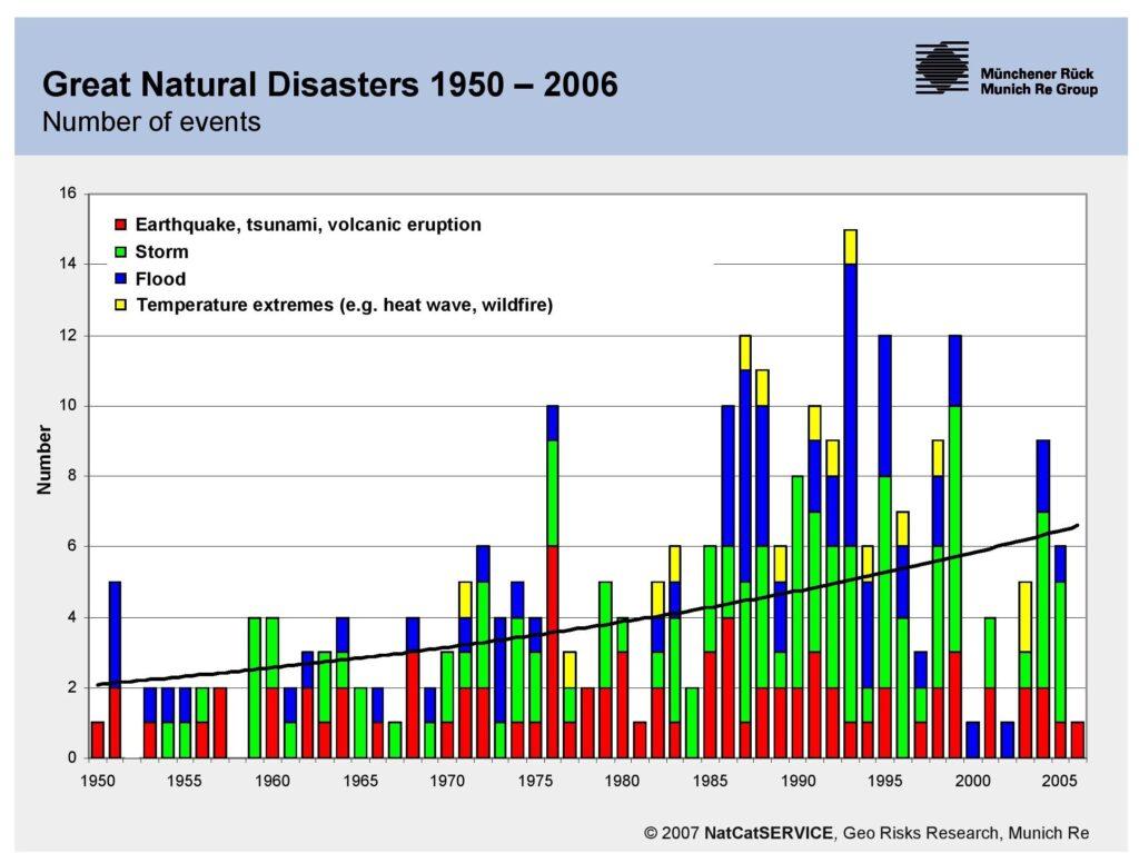 התפלגות אסונות טבעיים גדולים לפי מקורם, אקלים או גיאולוגי בשנים 1950 – 2005