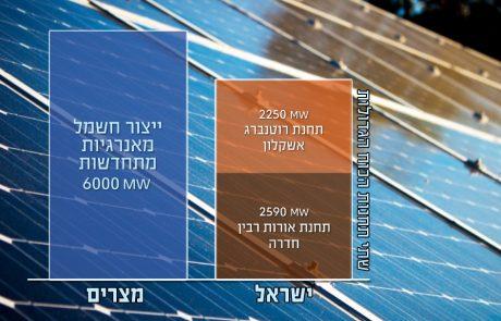 מצריים מייצרת חשמל מאנרגיות מתחדשות בהספק גדול יותר מתחנות הכוח חדרה ואשקלון, יחד!
