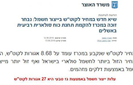 משרד האוצר: עלות ייצור חשמל סולארי בישראל – 1/3 מעלות ייצור החשמל בגז טבעי מזהם